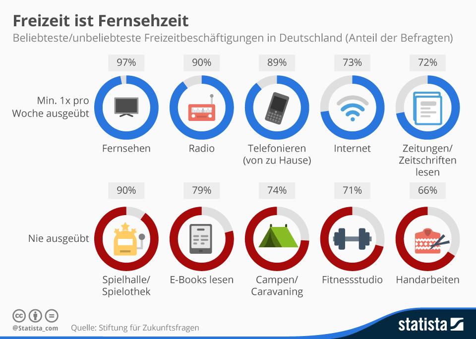 infografik_943_freizeitaktivitaeten_der_deutschen_n