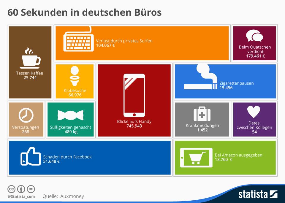 infografik_3885_60_sekunden_in_deutschen_bueros_n